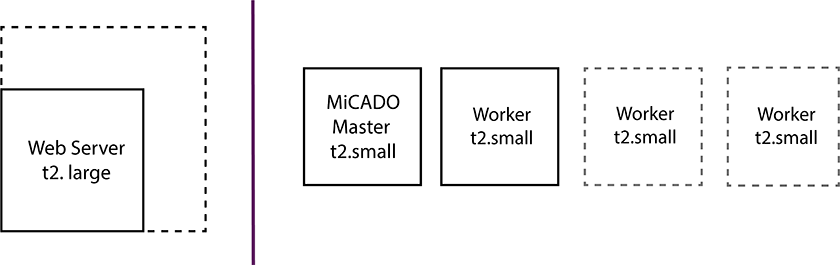 Traditional server vs. MiCADOscale